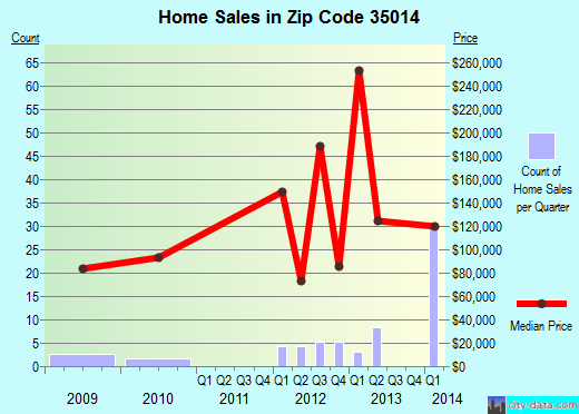Zip code 35014 (Childersburg, Alabama) real estate house value trends