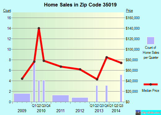 Zip code 35019 (Baileyton, Alabama) real estate house value trends