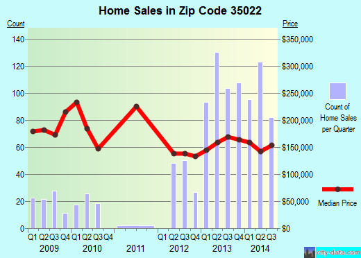 Zip code 35022 (Bessemer, Alabama) real estate house value trends