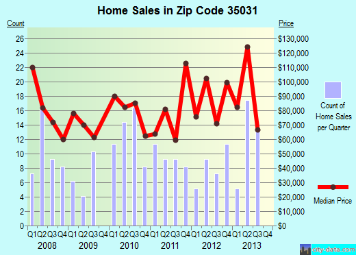 Zip code 35031 (Blountsville, Alabama) real estate house value trends