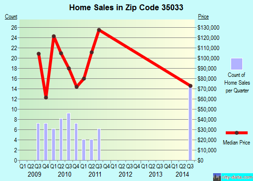 Zip code 35033 (, Alabama) real estate house value trends