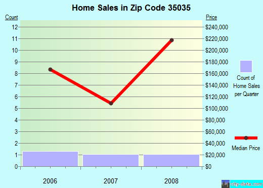 Zip code 35035 (Wilton, Alabama) real estate house value trends