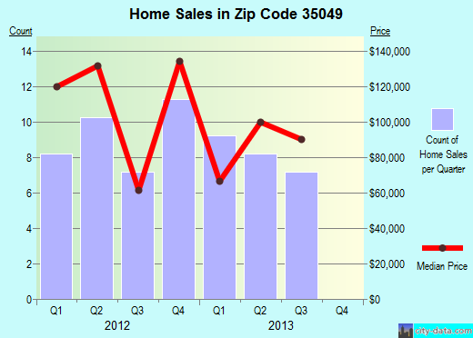 Zip code 35049 (Cleveland, Alabama) real estate house value trends