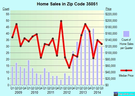 Zip code 35051 (Columbiana, Alabama) real estate house value trends