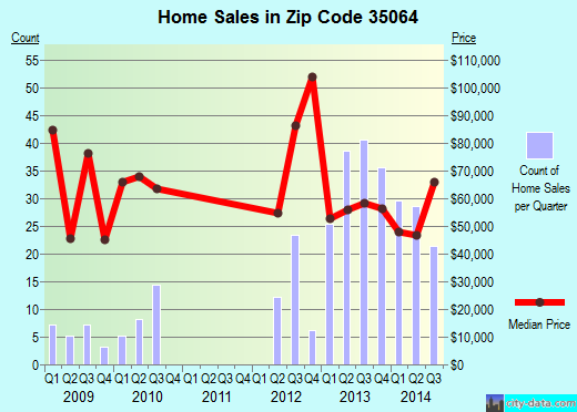 Zip code 35064 (Fairfield, Alabama) real estate house value trends