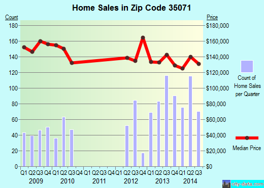 Zip code 35071 (Gardendale, Alabama) real estate house value trends
