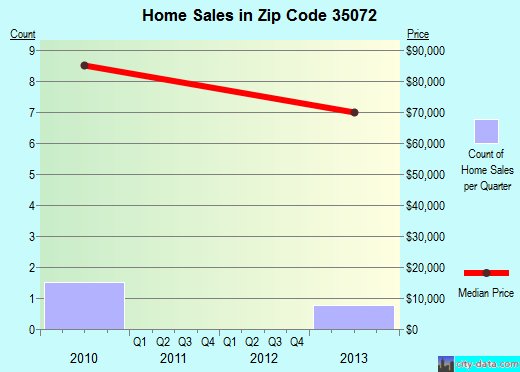 Zip code 35072 (Hollins, Alabama) real estate house value trends