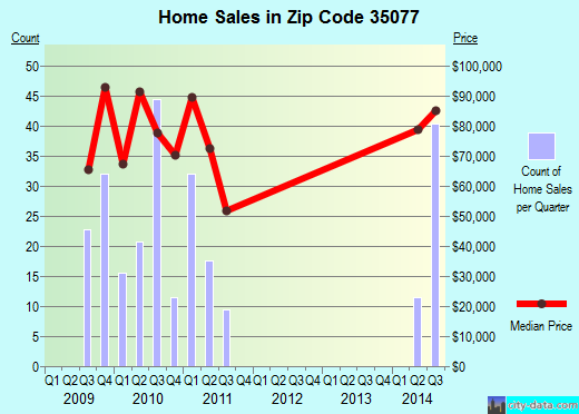 Zip code 35077 (Hanceville, Alabama) real estate house value trends