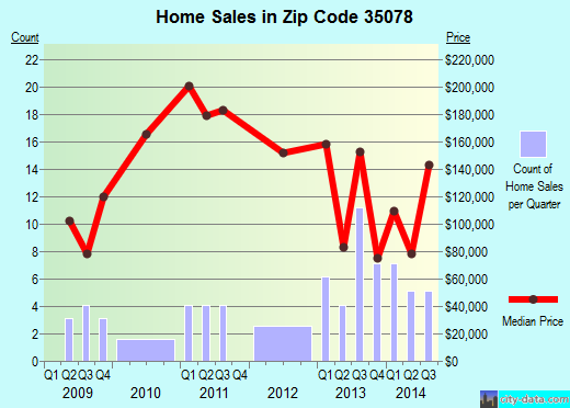 Zip code 35078 (Harpersville, Alabama) real estate house value trends