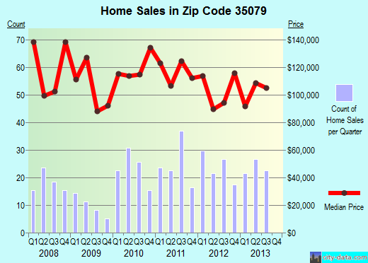 Zip code 35079 (Hayden, Alabama) real estate house value trends