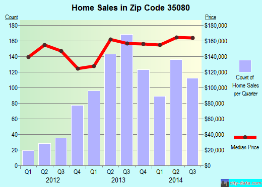 Zip code 35080 (Helena, Alabama) real estate house value trends