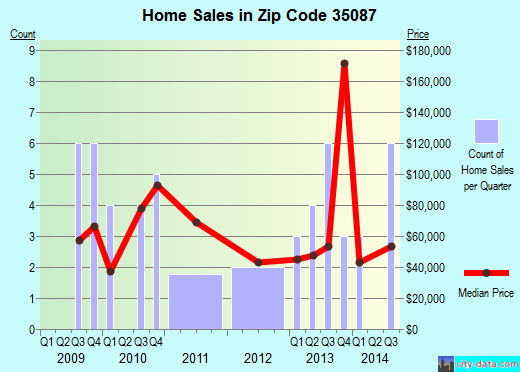 Zip code 35087 (Joppa, Alabama) real estate house value trends