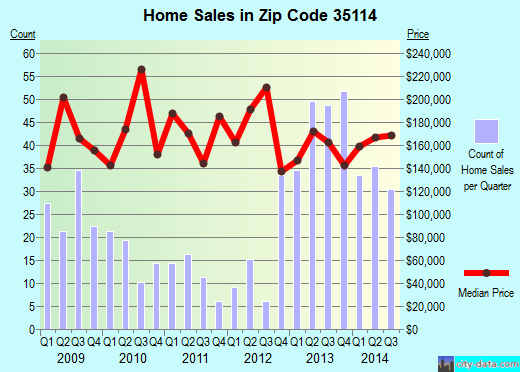 Zip code 35114 (Alabaster, Alabama) real estate house value trends