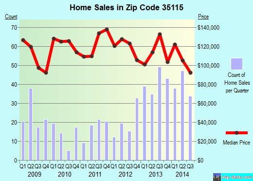 Zip code 35115 (Montevallo, Alabama) real estate house value trends
