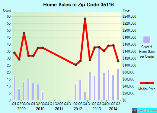Zip code 35116 (Morris, Alabama) real estate house value trends
