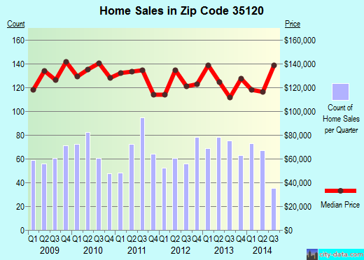 Zip code 35120 (Odenville, Alabama) real estate house value trends