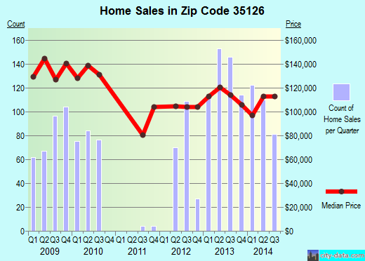 Zip code 35126 (Pinson, Alabama) real estate house value trends