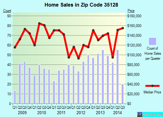 Zip code 35128 (Pell City, Alabama) real estate house value trends