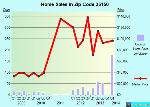 Zip code 35150 (Sylacauga, Alabama) real estate house value trends