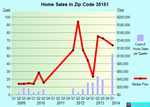 Zip code 35151 (Stewartville, Alabama) real estate house value trends