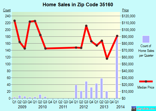 Zip code 35160 (Talladega, Alabama) real estate house value trends