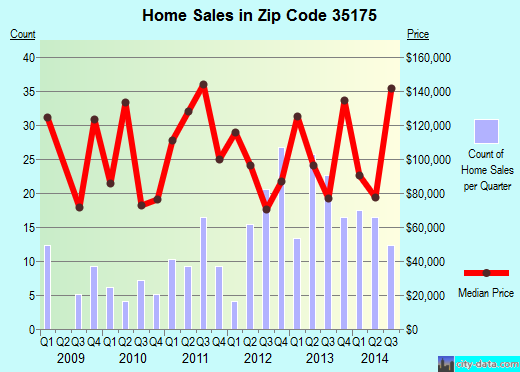 Zip code 35175 (Union Grove, Alabama) real estate house value trends