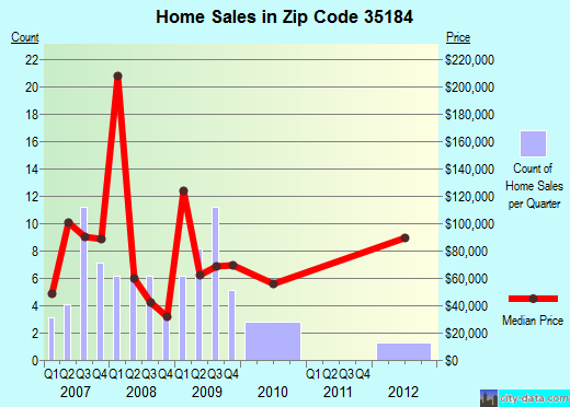 Zip code 35184 (West Blocton, Alabama) real estate house value trends