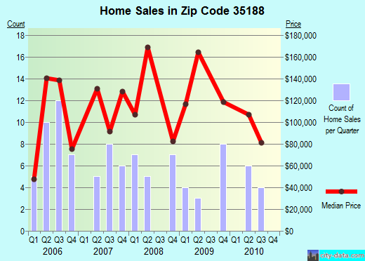 Zip code 35188 (Vance, Alabama) real estate house value trends