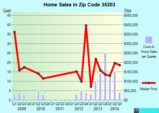 Zip code 35203 (Birmingham, Alabama) real estate house value trends