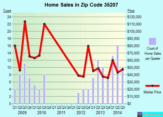Zip code 35207 (Birmingham, Alabama) real estate house value trends