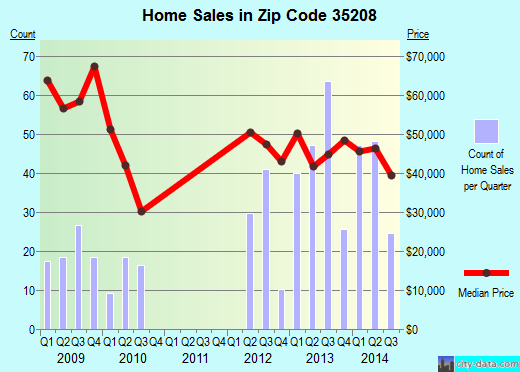 Zip code 35208 (Birmingham, Alabama) real estate house value trends