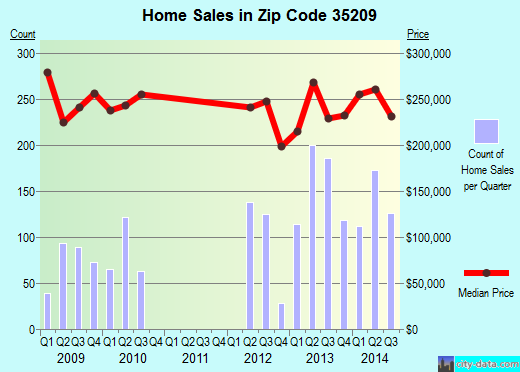 Zip code 35209 (Homewood, Alabama) real estate house value trends