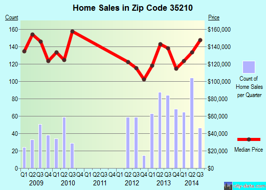 Zip code 35210 (Irondale, Alabama) real estate house value trends