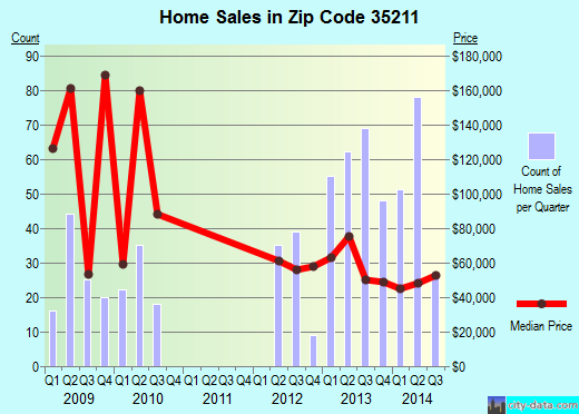 Zip code 35211 (Birmingham, Alabama) real estate house value trends