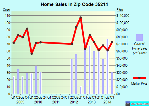 Zip code 35214 (Birmingham, Alabama) real estate house value trends