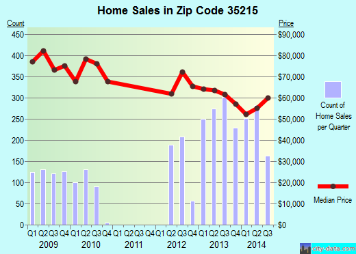 Zip code 35215 (Birmingham, Alabama) real estate house value trends