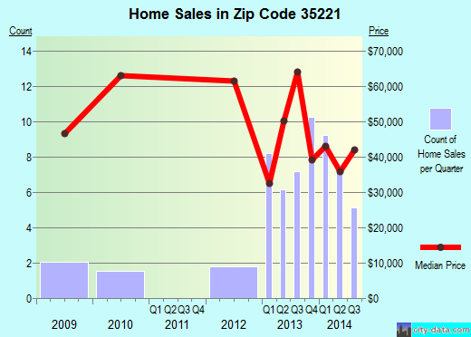 Zip code 35221 (Birmingham, Alabama) real estate house value trends