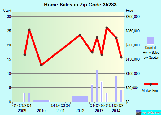 Zip code 35233 (Birmingham, Alabama) real estate house value trends