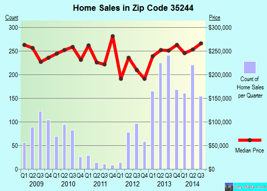 Zip code 35244 (Hoover, Alabama) real estate house value trends