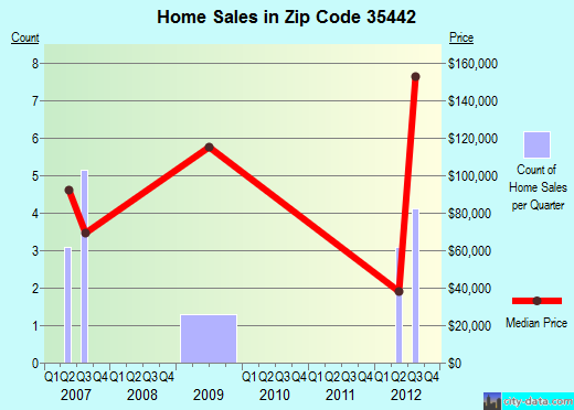 Zip code 35442 (Aliceville, Alabama) real estate house value trends