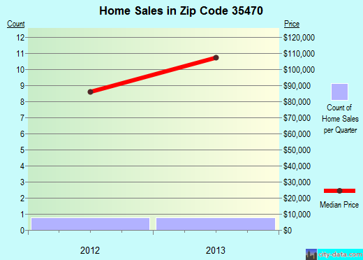 Zip code 35470 (Livingston, Alabama) real estate house value trends