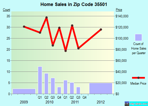 Zip code 35501 (Jasper, Alabama) real estate house value trends