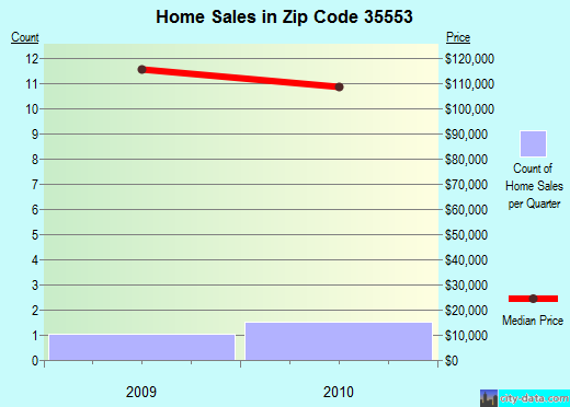 Zip code 35553 (Double Springs, Alabama) real estate house value trends