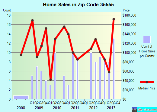 Zip code 35555 (Fayette, Alabama) real estate house value trends