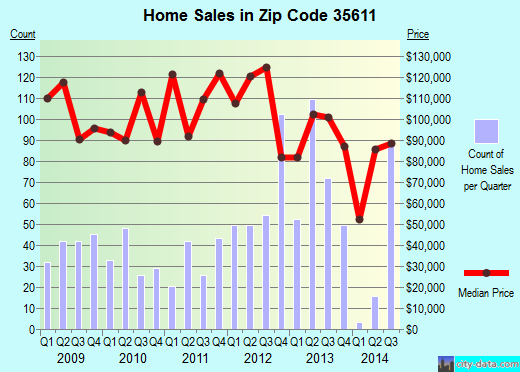 Zip code 35611 (ATHENS, Alabama) real estate house value trends
