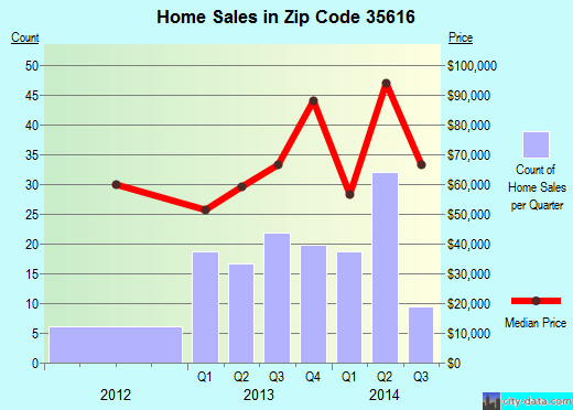 Zip code 35616 (Cherokee, Alabama) real estate house value trends