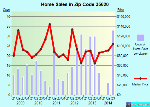 Zip code 35620 (Elkmont, Alabama) real estate house value trends