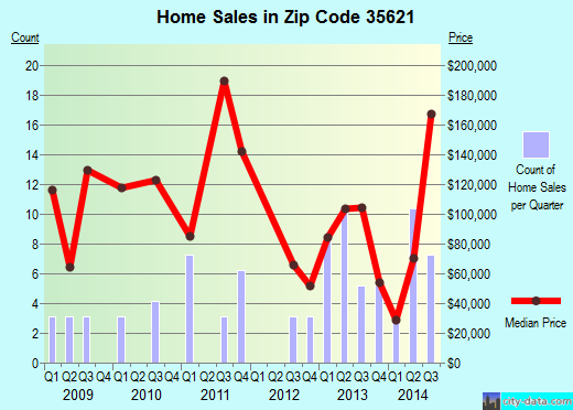 Zip code 35621 (Eva, Alabama) real estate house value trends