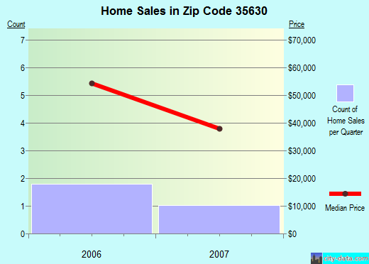 Zip code 35630 (Florence, Alabama) real estate house value trends