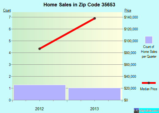 Zip code 35653 (Russellville, Alabama) real estate house value trends